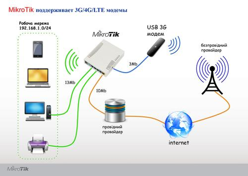 Mikrotik поддерживает 3G/4G/LTE модемы