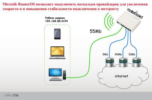 Mikrotik RB951 позволяет подключится сразу к нескольким провайдерам