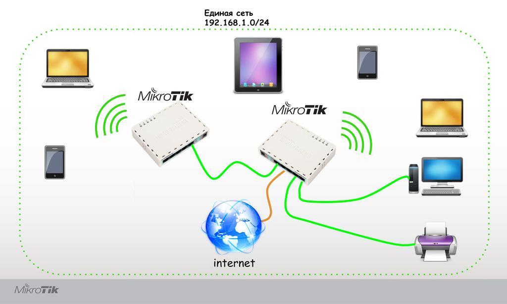 Как сделать сеть два роутера 521