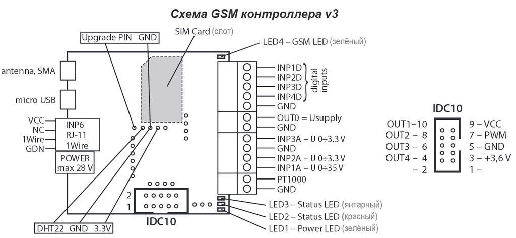 Входы/выходы контроллера GSM